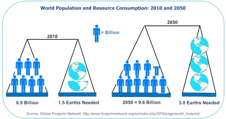 Population vs, Earths Needed