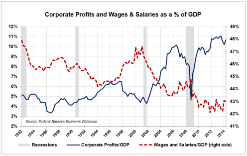 profits-wages-percent-gdp