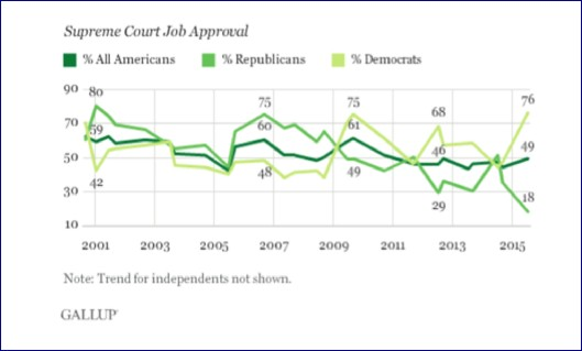Supreme Court Approval 2000-2015