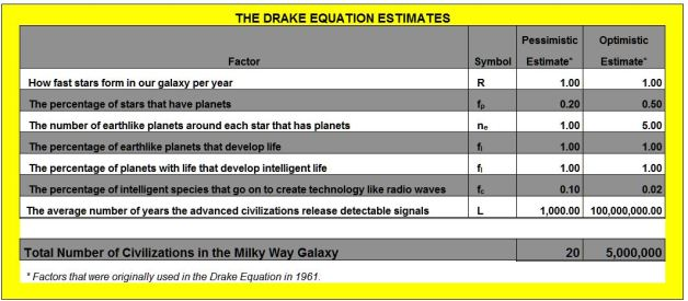Drake Equation Revisied