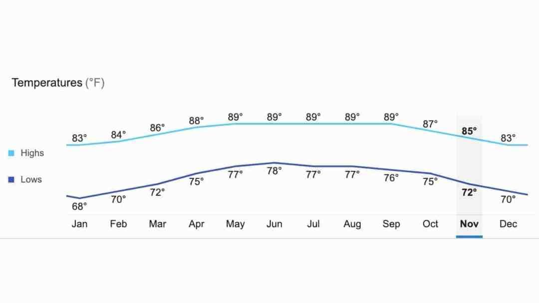 belize annual temperature charts