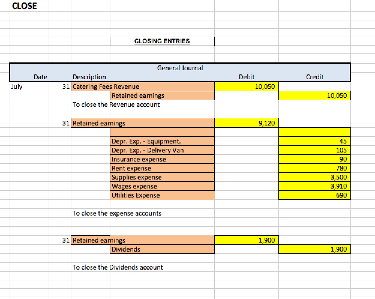 Post Closing Trial Balance Example