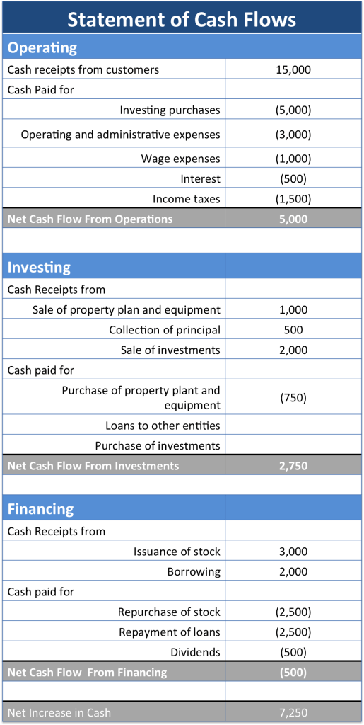 The cash flow statement and it's role in accounting