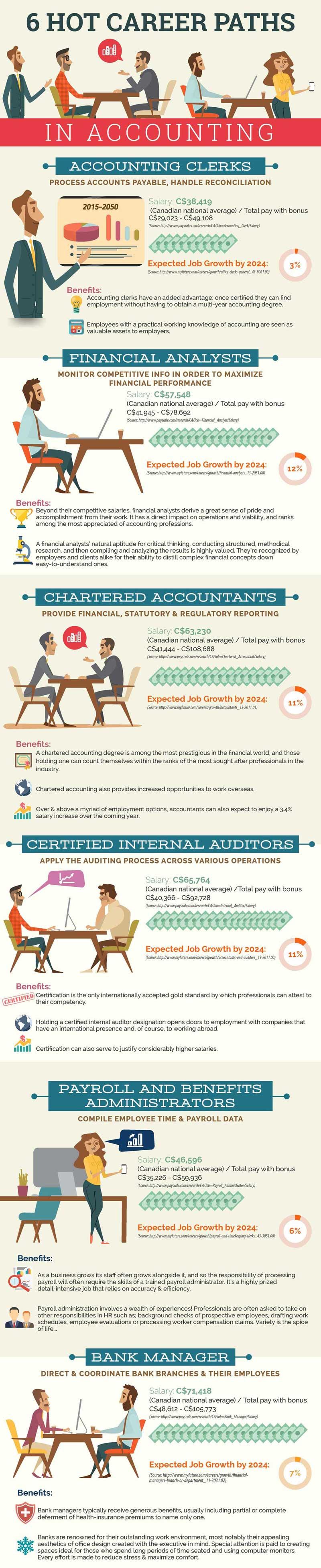 Melakukan evaluasi kelangsungan hidup perusahaan. 6 Hot Career Paths in Accounting Infographic - The