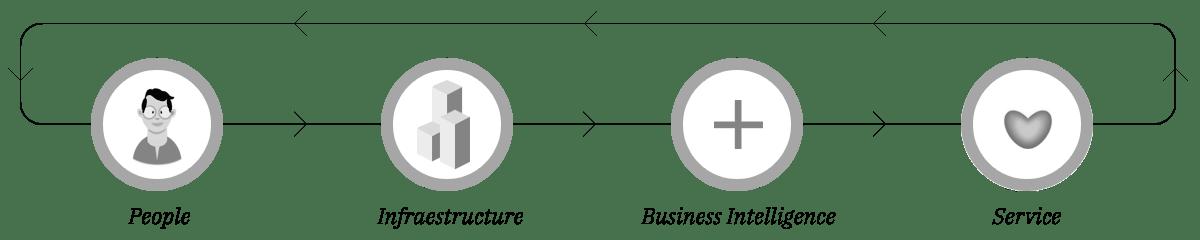 https://i0.wp.com/theacegroupinc.com/wp-content/uploads/2021/07/better-partner-diagram.png?fit=1200%2C240