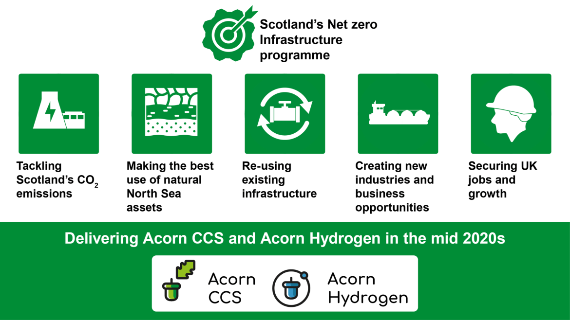 Scotland's net zero infrastructure receives major boost