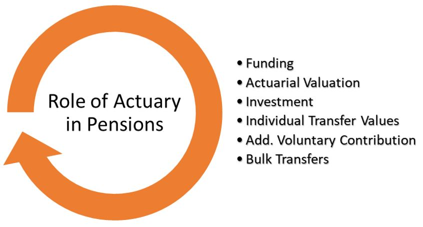 Actuary in Pensions