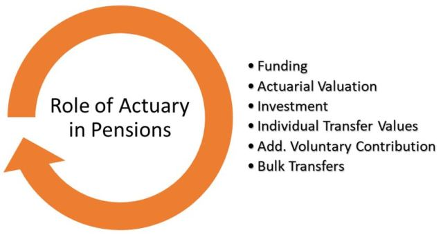 Actuaries in Pensions