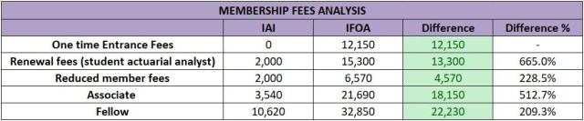 IFOA vs IAI: Current trends and Future analysis (The actuarial club)