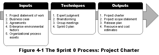 Structured Agility: Developing an Agile Project Charter