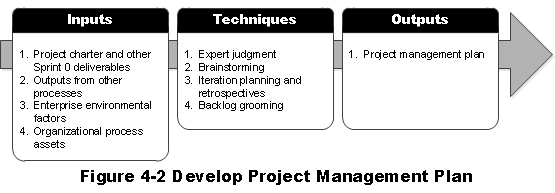 Structured Agility: Developing the Project Management Plan