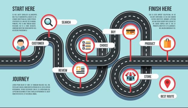 Sample Customer Journey Map