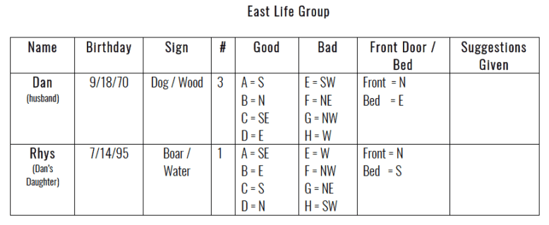 Ming Gua Numbers - East Life Group