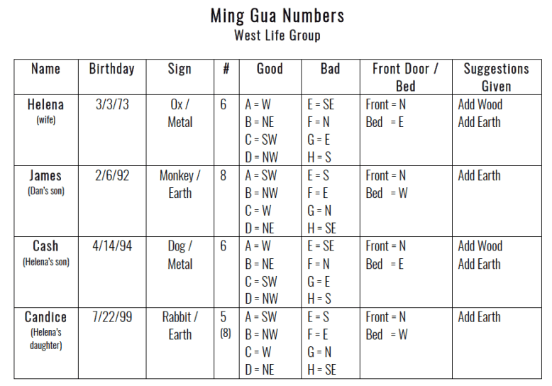 Ming Gua Numbers for Family