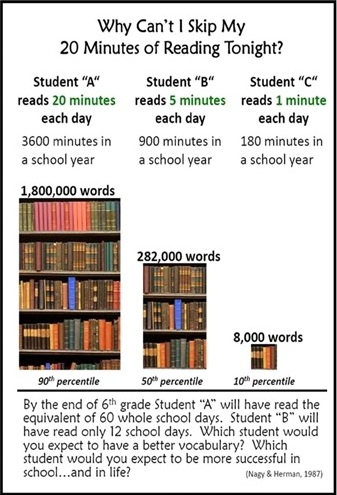 Illustration 1: Importance of reading