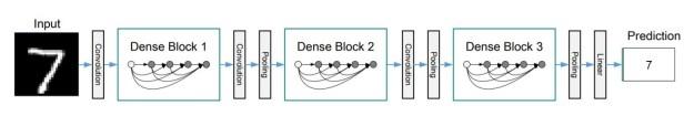 Densely Connected Convolutional Networks – DenseNet