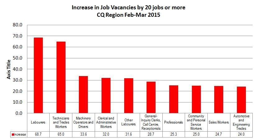 increase Labor feb march