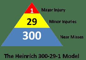 heinrich-model