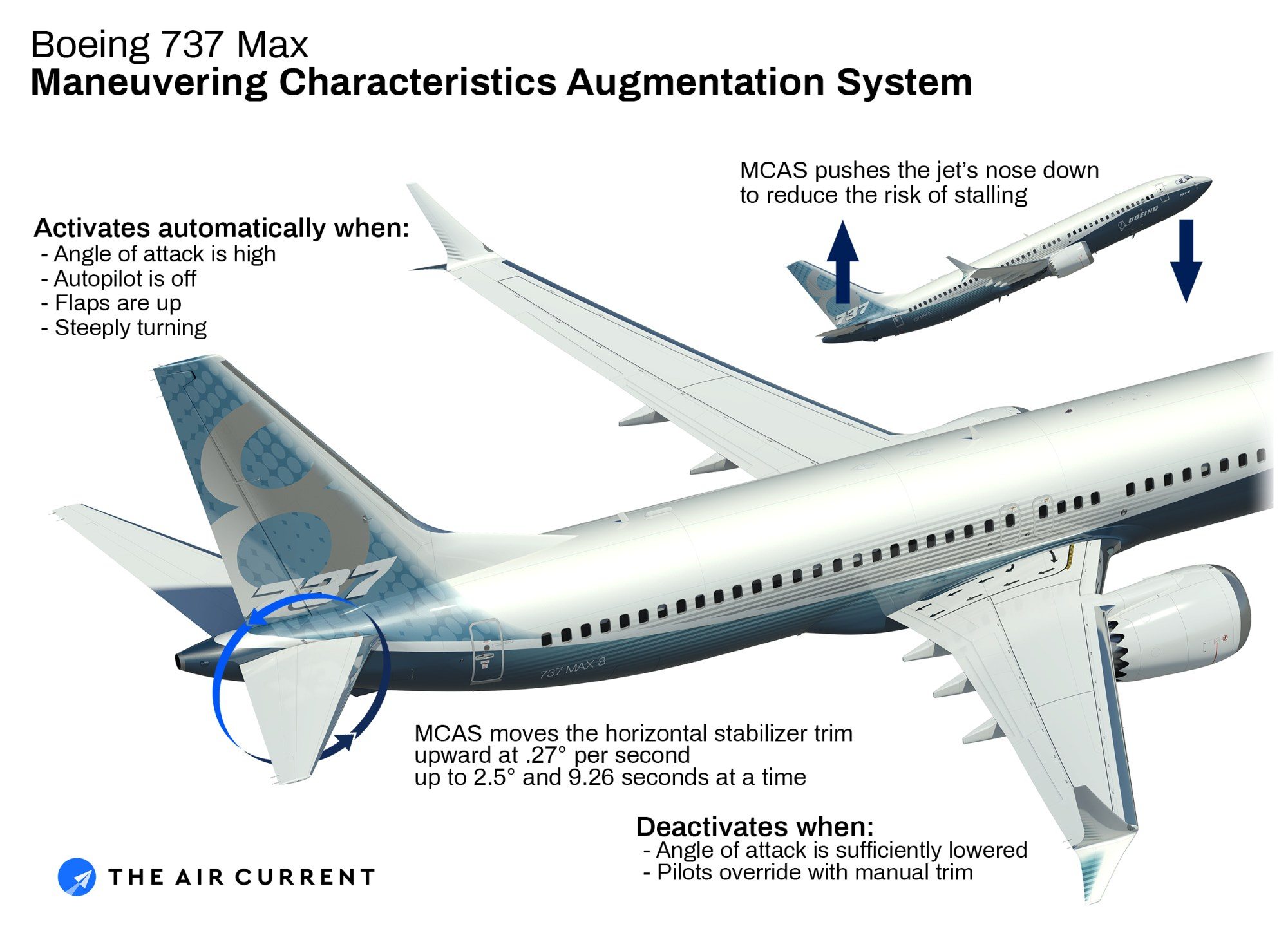 hight resolution of the system activates when the sensed angle of attack aoa exceeds a threshold based on airspeed and altitude that tilts the 737 max s horizontal