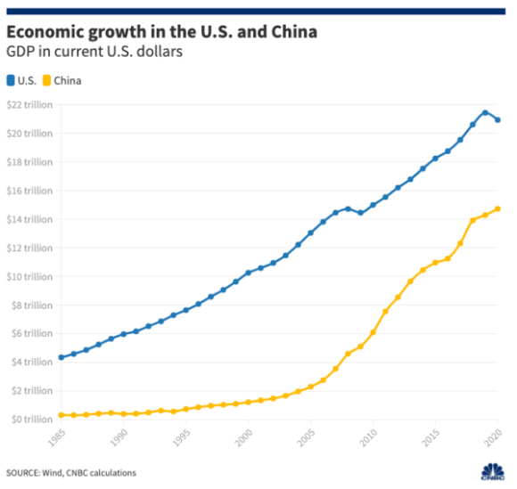 Economic growth in US and China 2020