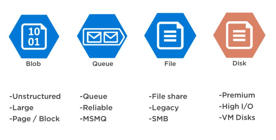 Azure-Storage-Options.png