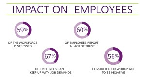 Impact of Stress on Employees