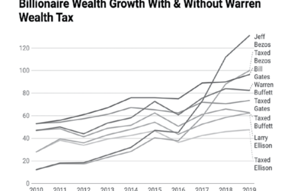 Billionaires' opinions on Warren's tax plan