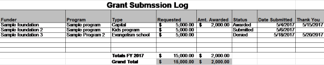 Grant Submission Log