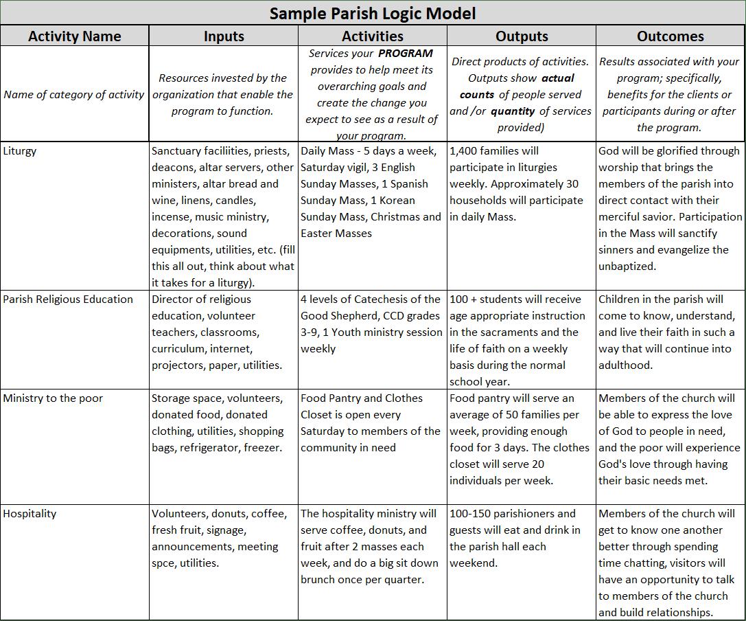 Sample Parish Logic Model