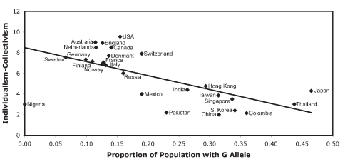 Population Differences in Individualism
