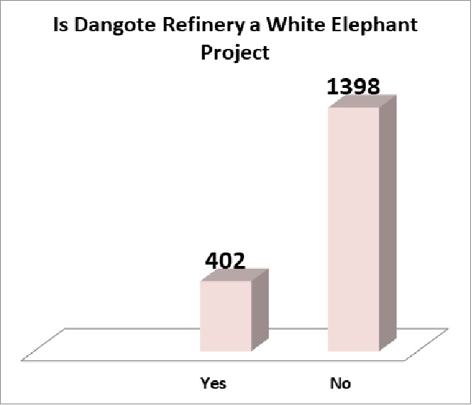 77.7 Percent Of Nigerians Confident Dangote Refinery Is A Viable Project