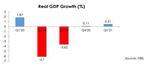 Nigeria's Macroeconomic Crisis: Interrogating Abuja's Policy Response (pt2)