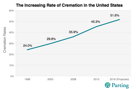 rate of cremation