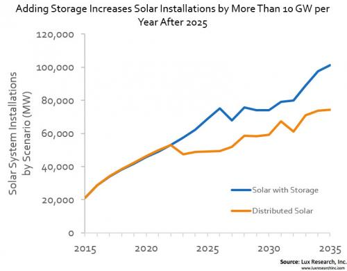 Energy storage for solar systems will be $8 billion global