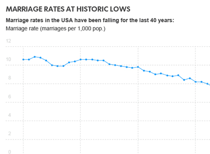 U.S. marriage rates are at historic lows but may soon rebound