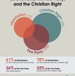 Report: Tea Party More Christian Right Than Libertarian