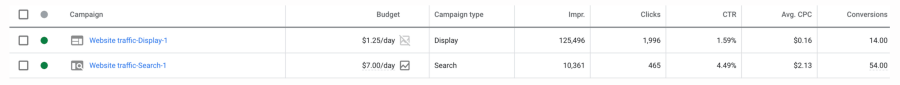 A screenshot shows the metrics of two Google Ad campaigns, including the CTR and average CPC.
