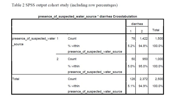 Cross Tabulation In Cohort And Case Control Studies The Analysis