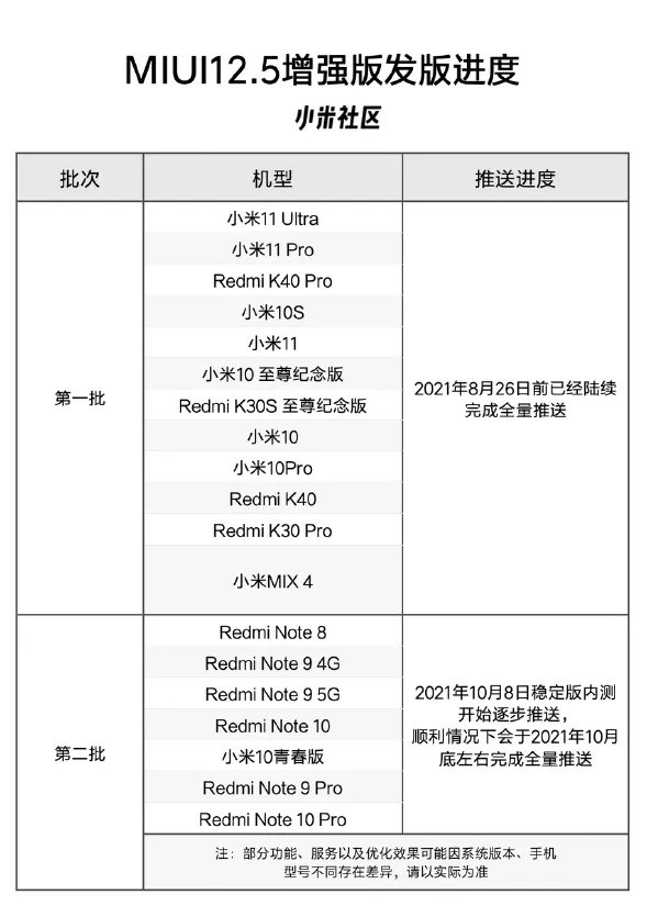 MIUI 12.5 Enhanced Edition Second Batch Devices List Screenshot- The Android Rush