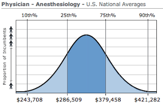 AN ANESTHESIOLOGIST'S SALARY - The anesthesia consultant