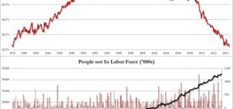 Labor Force Participation Lowest In 36 Years (We're Not Adding Jobs)