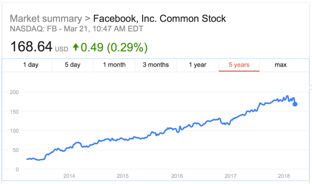 Facebook Growth over 5 years on stock market - a steady raise on a graph.