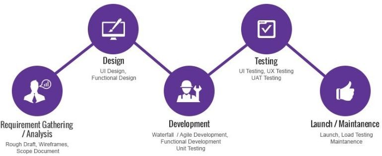 Different Phases of App Development