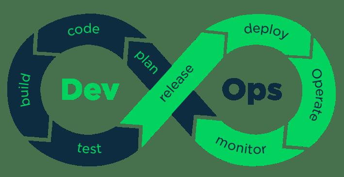 Importance of DevOps