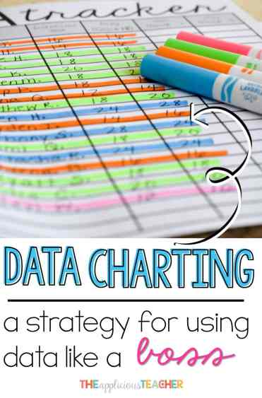 Data Charting- the easiest way I've found to comb through data in a powerful and meaningful way. After completing a cycle with this process, I have goals, assessments, and lesson plans for meeting the needs of all my learners. No more wasting time with unproductive data chats.