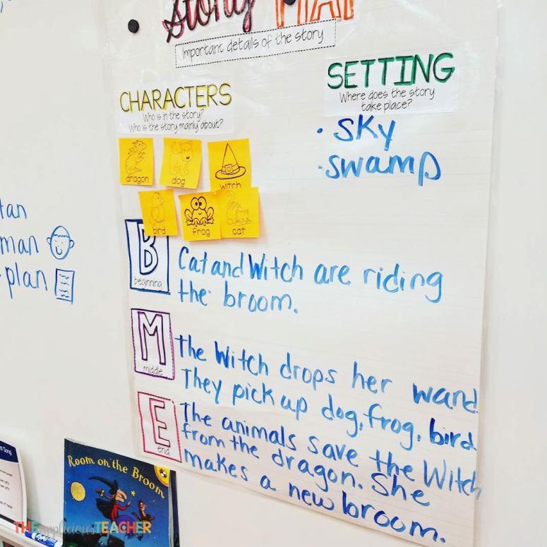 using interactive anchor charts in kindergarten- The Applicious Teacher