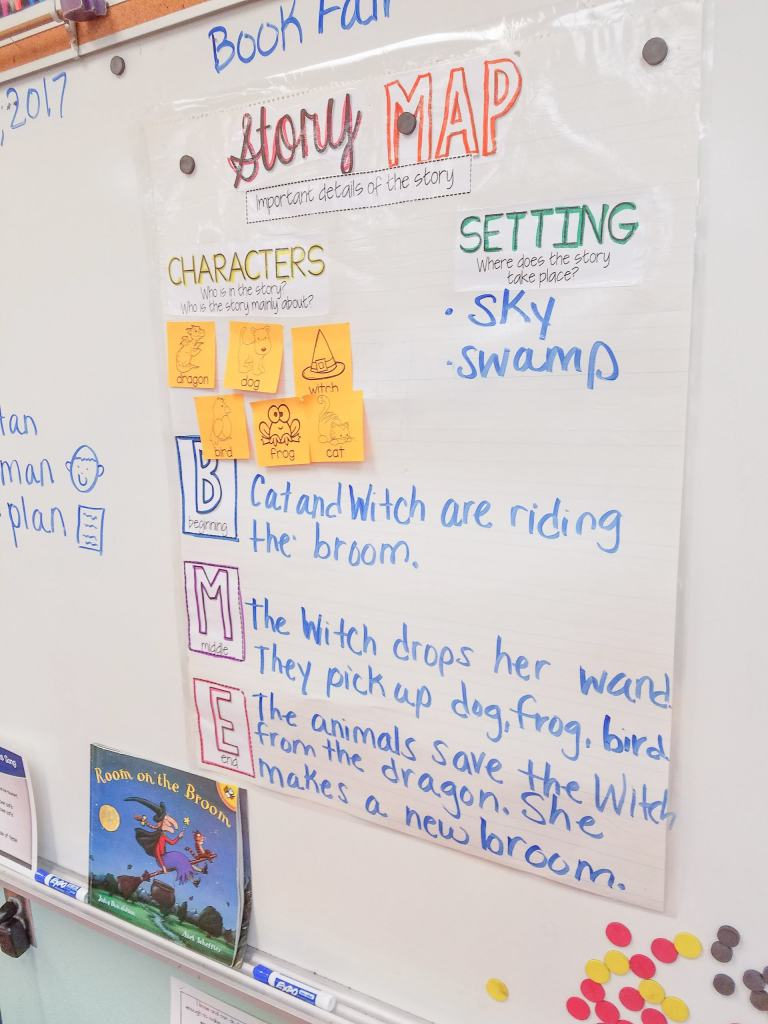 story map for Room on the Broom