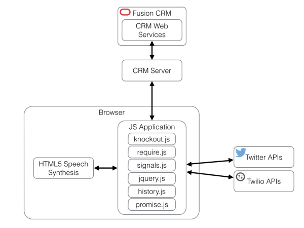 High level view of Demo APP Architecture