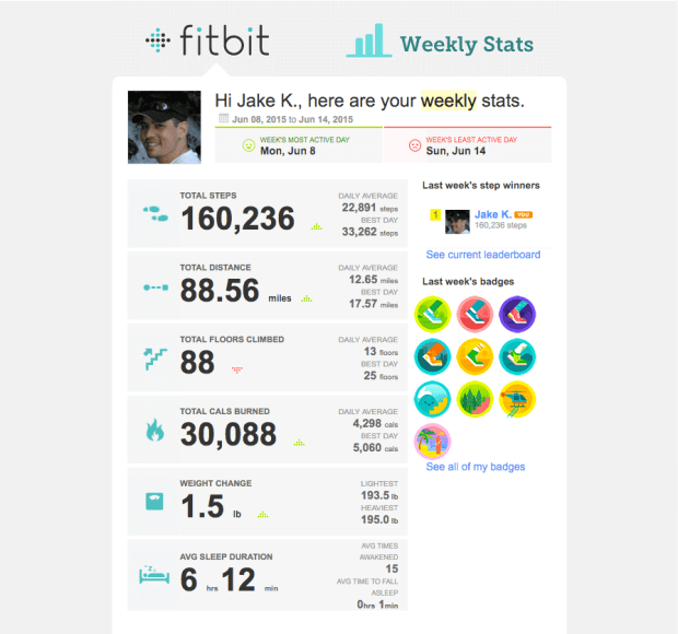 Weekly Progress Report from Fitbit