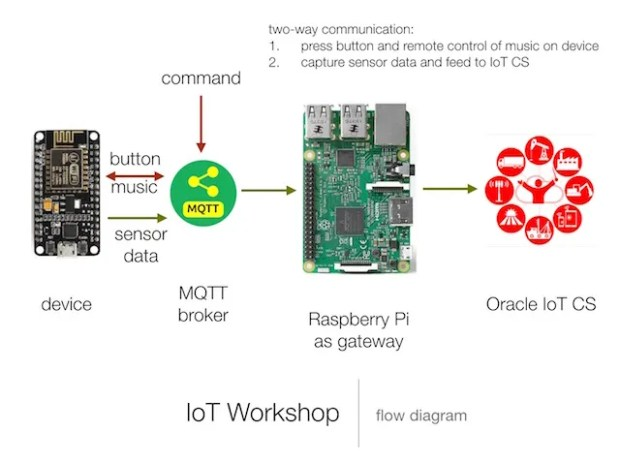 iotws_diagram